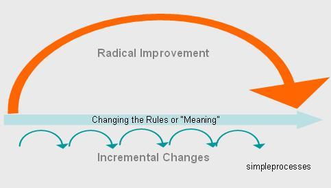 Radical vs Incremental Change