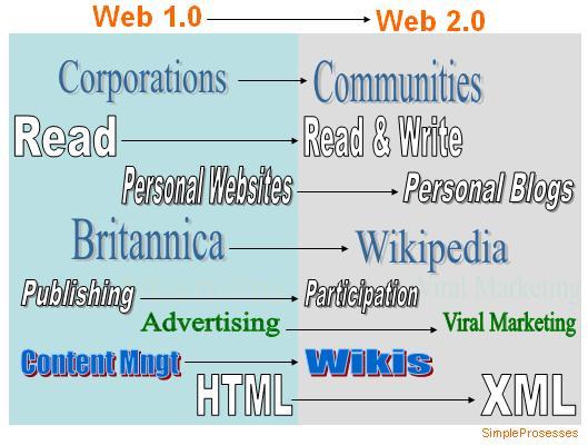 origen de la web 2 0 pdf free
