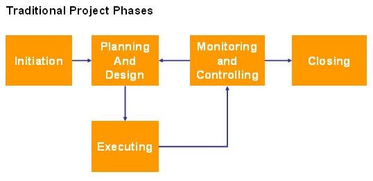 Project management discipline key component of any for Traditional project management methodology