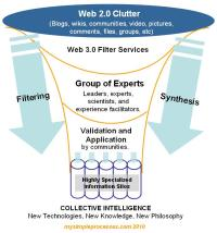 Collective intelligence diagram.