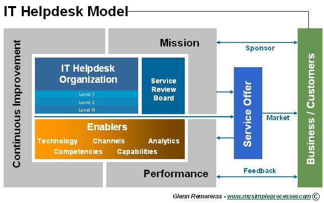 The Helpdesk Model What It Means To Put Helpdesk To Work