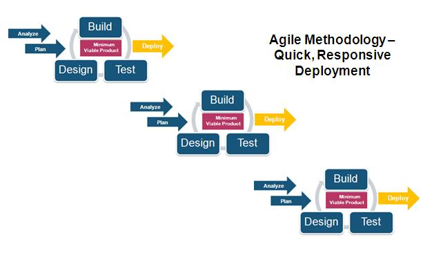 Agile methodology simple processes for Agile project management methodology