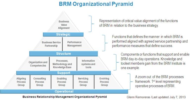criticism of semco organizational structure