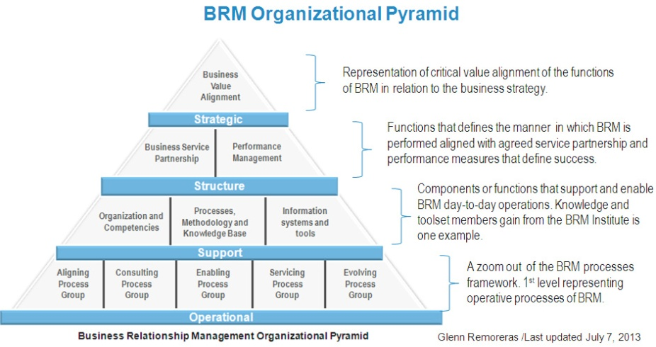 BRM Organizational Pyramid