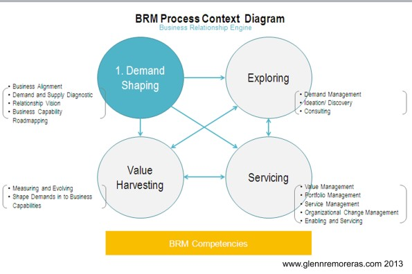 Business Relationship Management Process Context Diagram