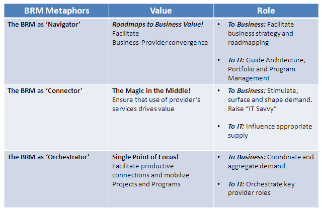 Value of BRM Role
