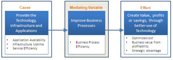 Business-IT Strategy