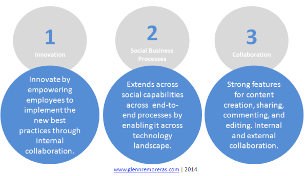 Benefits of Social Enterprise Technology