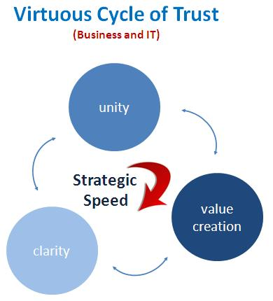 BRM Virtuous Cycle