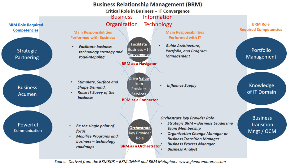 BRM Role Clarity
